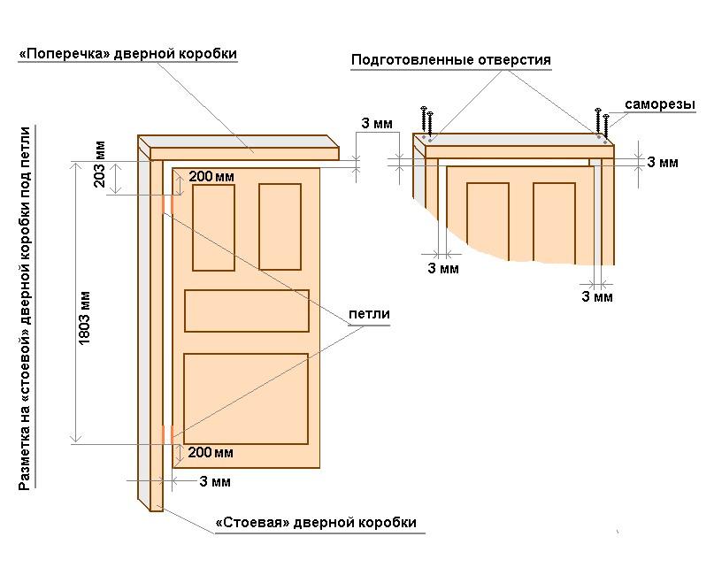 как сделать замеры для монтажа межкомнатных дверей